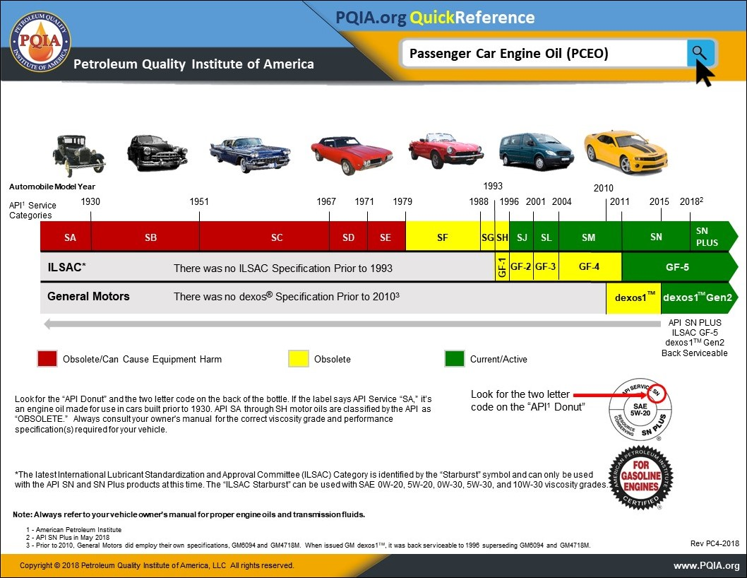 Types Of Oil For Cars >> Api Engine Oil Classification