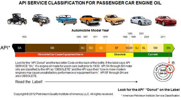 API rating graph